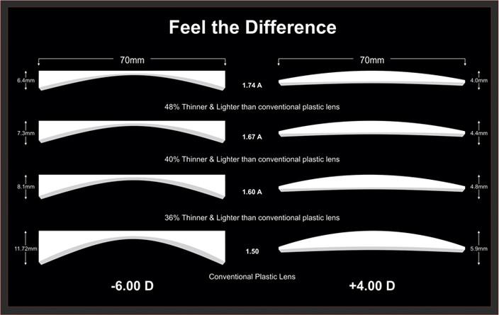 Disadvantages Of High Index Glass Lenses
